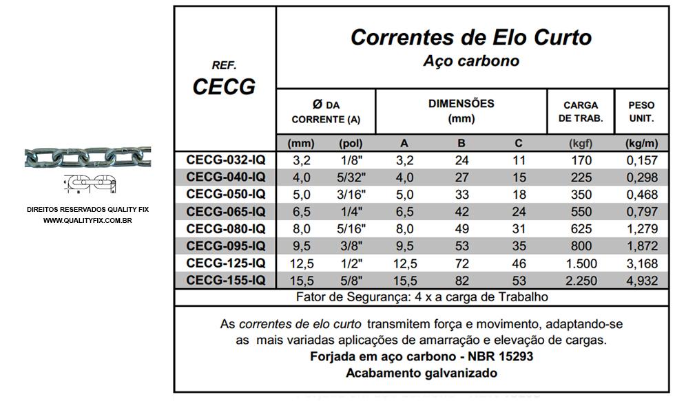 tabela_corrente-elo-curto