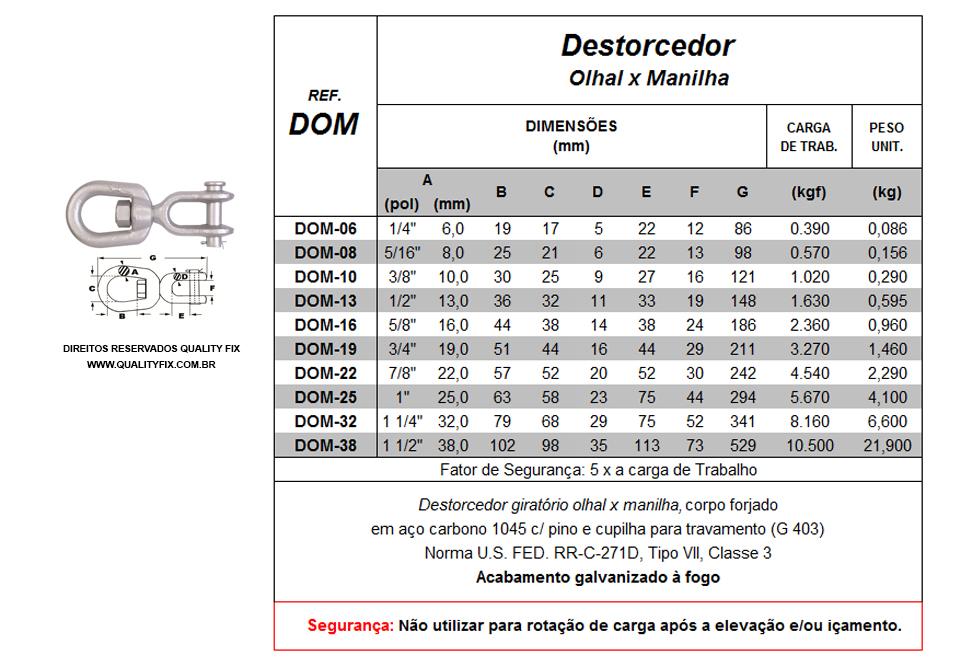 tabela_destorcedor-olhal-x-manilha