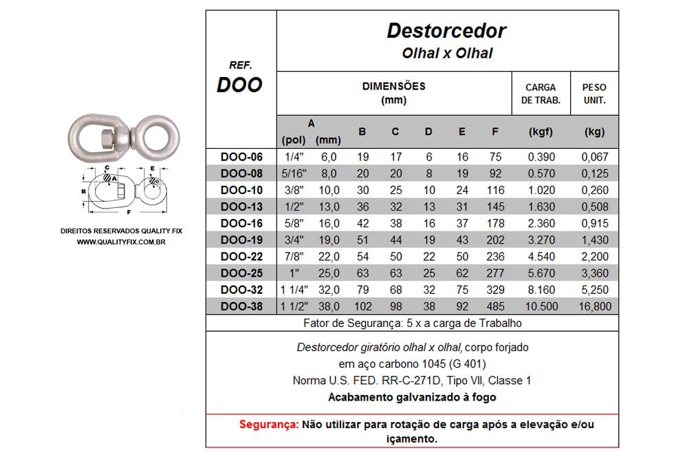 tabela_destorcedor-olhal-x-olhal