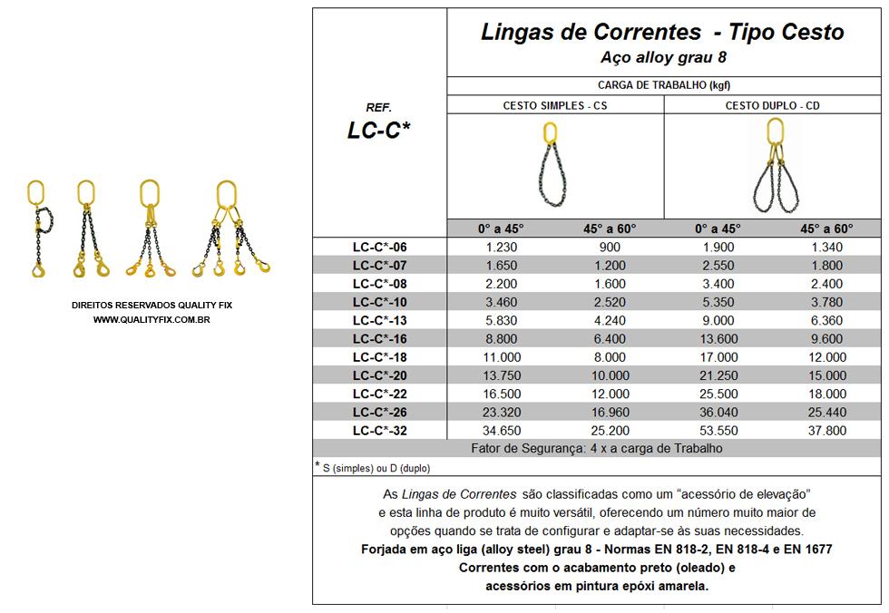 tabela_lingas-de-correntes-cesto