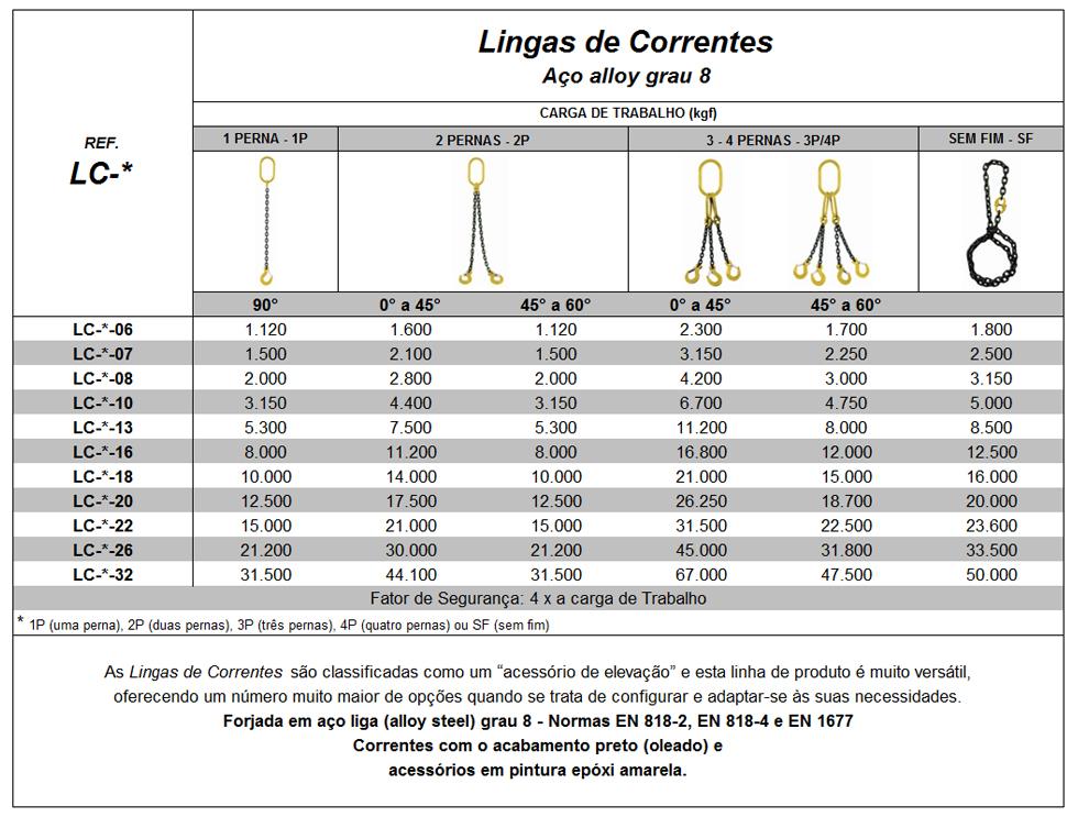 tabela_lingas-de-correntes-grau-8